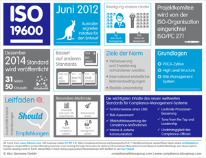 Download ISO 196Download ISO 19600 Infografik00 Infopaket